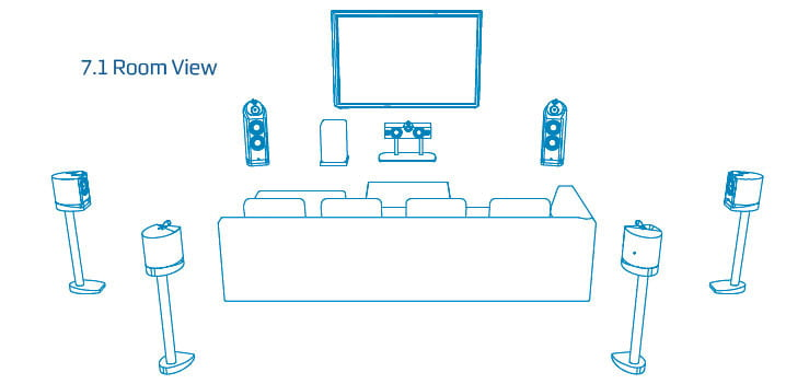 ultimate surround sound guide different formats explained 7 1 dolby setup