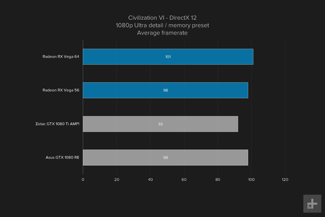 amd vega 64 gpu review graph civ vi 1080p ultra