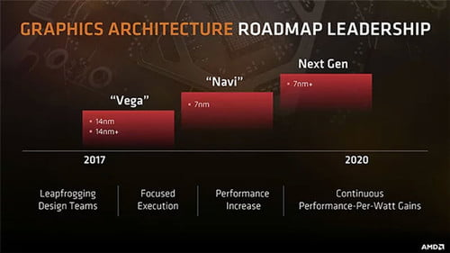 In 2019, AMD's 7nm CPUs and GPUs Could Change Everything