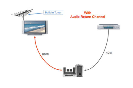 hdmi arc: what it is, how it works and why you should care ... arc wiring diagram 3100 #1