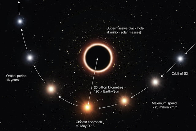 supermassive black hole general relativity artist  s impression of s2 passing at c