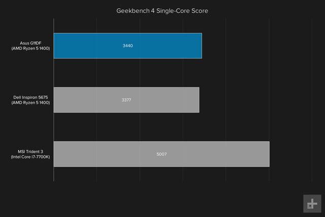 Asus G11DF graph Geekbench single