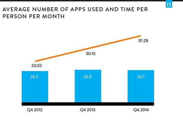 nielsen app usage report 2014 average number of apps used per month