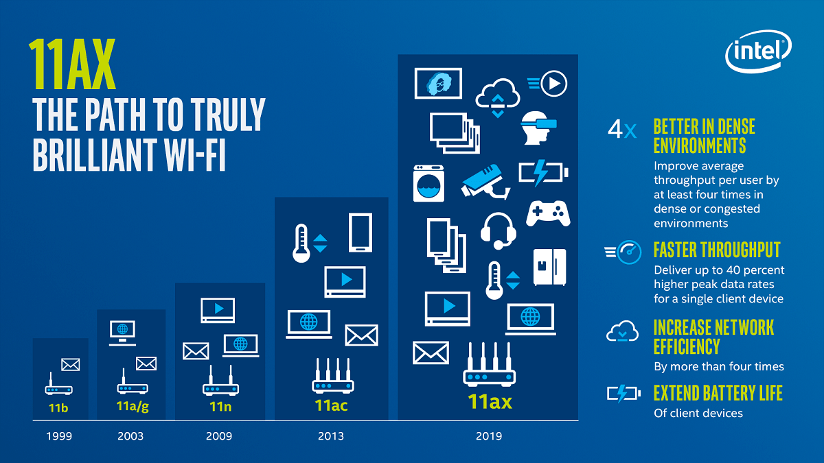 5G vs  Wi-Fi | Latest Standards Compared and Why We Need Both