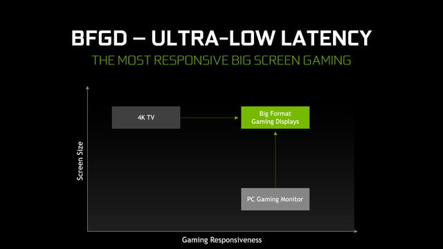 how nvidias bfgd could replace your television with a computer monitor big format gaming displays have ultra low latency 16 9