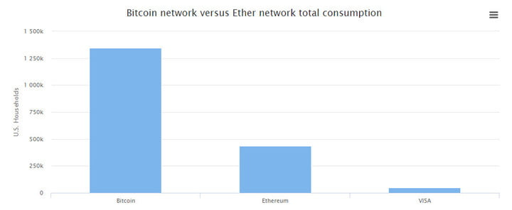 bitcoin ethereum mining use significant electrical power and vs visa