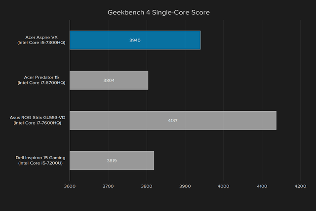 acer aspire vx 15 review geekbench4 single core score