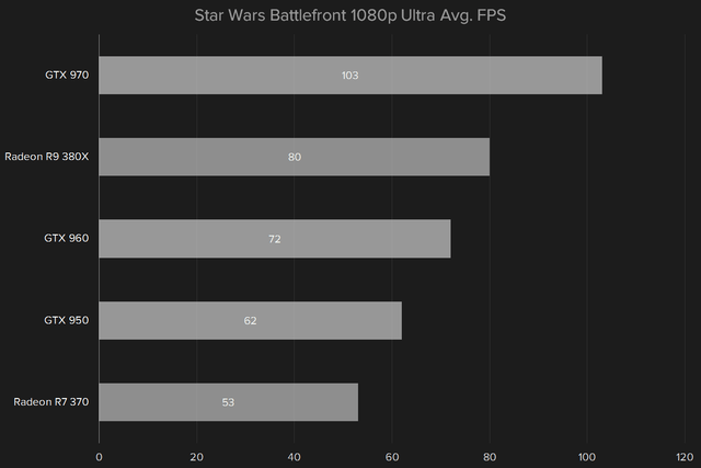 amd radeon r9 380x review star wars 1080