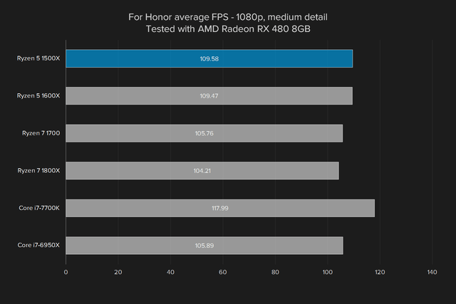 amd ryzen 5 1500x review for honor  rx 480 medium
