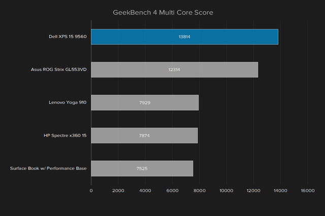 dell xps 15 9560 review geekbench 4 multi core score