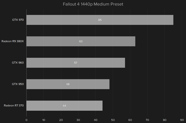 amd radeon r9 380x review fallout4 1440p medium