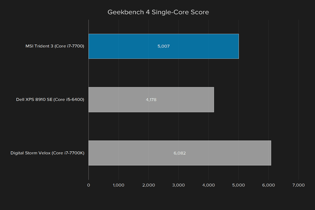 msi trident 3 review geekbench 4 single core score