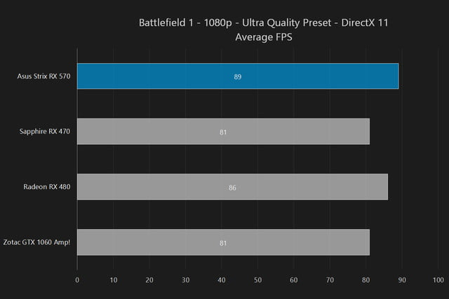 asus strix radeon rx 570 oc 4gb review rx570 battlefield1