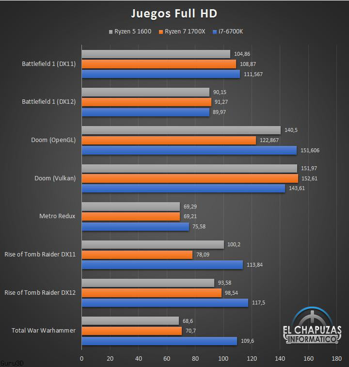 AMD Ryzen 5 1600 Review Leak Shows Promising Performance