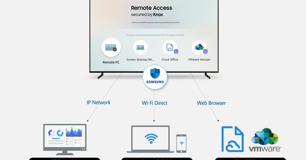 Samsung Introduces Remote Access Feature for Its Televisions