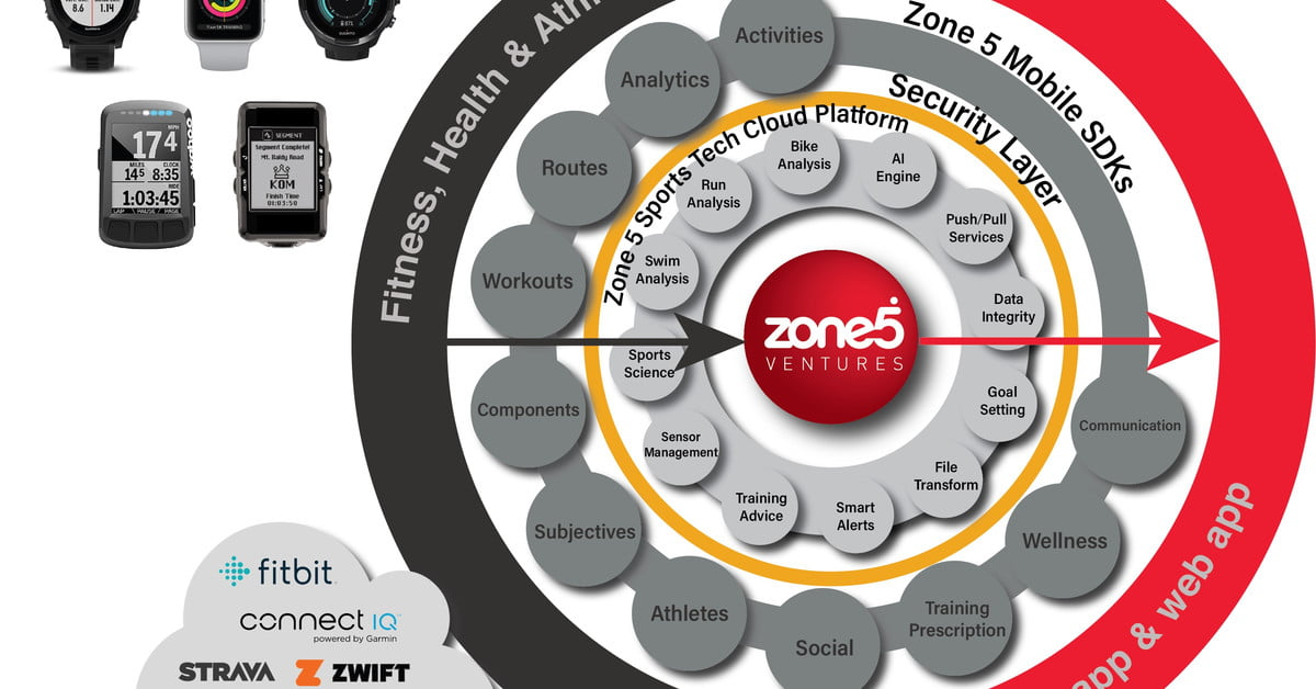 Zone 5 Ventures wants to make it easier for companies to access sports data