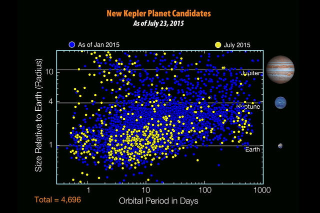 nasa announces kepler 452b exoplanet discovery fig10 new planet cand