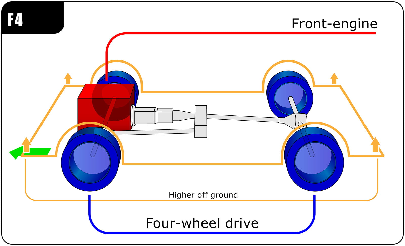 fwd vs awd rwd front engine 4wd copy wikicommons  all-wheel drive