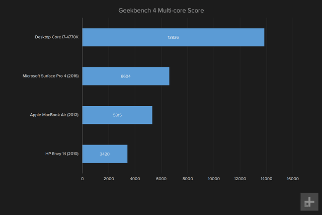 do you need to upgrade your pc geekbench 4 multi core