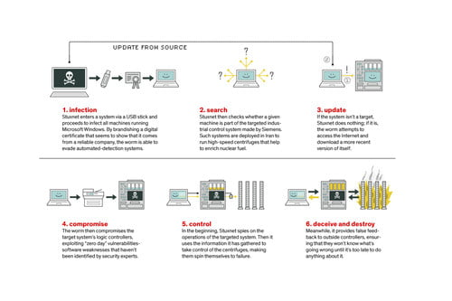 The History Of Malware, from Pranks to Nuclear Sabotage