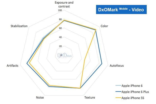 iphone 6 plus camera wipes floor competition says dxomark 5 vs 5s video