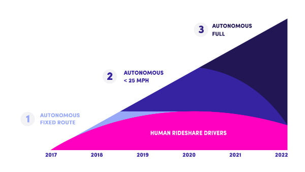 lyft president most lyft rides in self driving cars by 2021 digital trends. Black Bedroom Furniture Sets. Home Design Ideas
