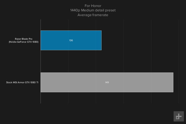 Razer Blade Pro gaming graph 1440p For Honor medium