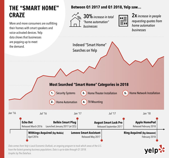 yelp local economic outlook smart home trends infographic