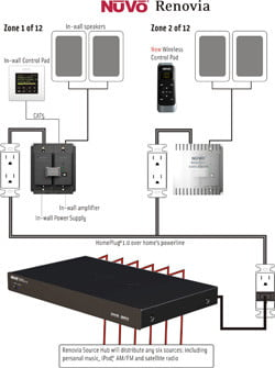 whole house audio buyer s guide digital trends homeplug technology to get audio pumping to various zones of your home it too uses a c wiring to distribute music and metadata throughout the house